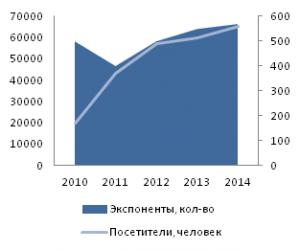 График роста посетителей и экпонентов